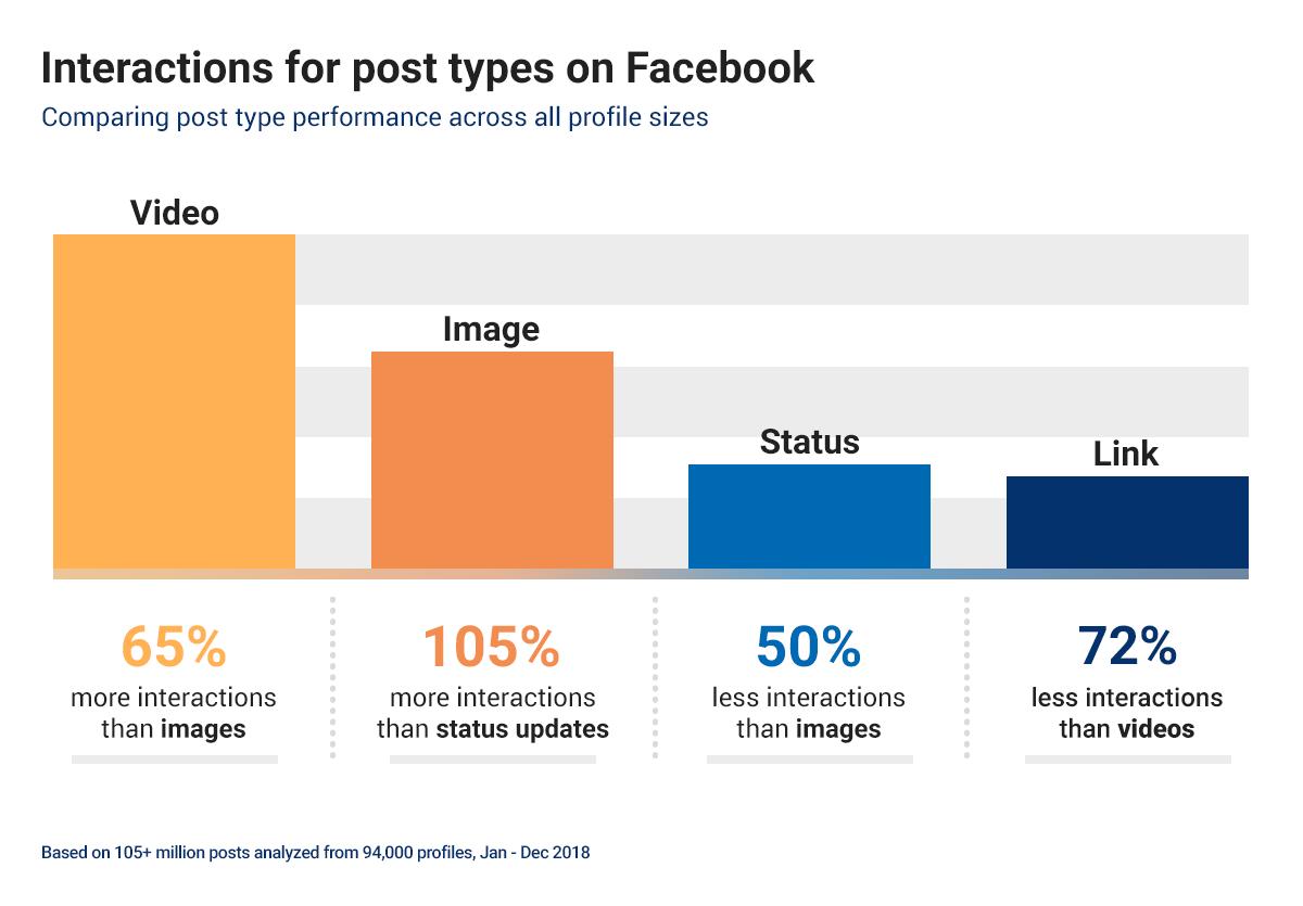 Posting-Typen auf Facebook | psmedia.online
