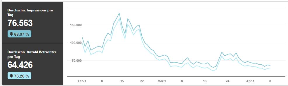 Die organische Reichweite sinkt seit Einführung der Pinterest Ads. Das zeigt auch die Statistik von Noras Blog. Screenshot: Pinterest/Norainhh