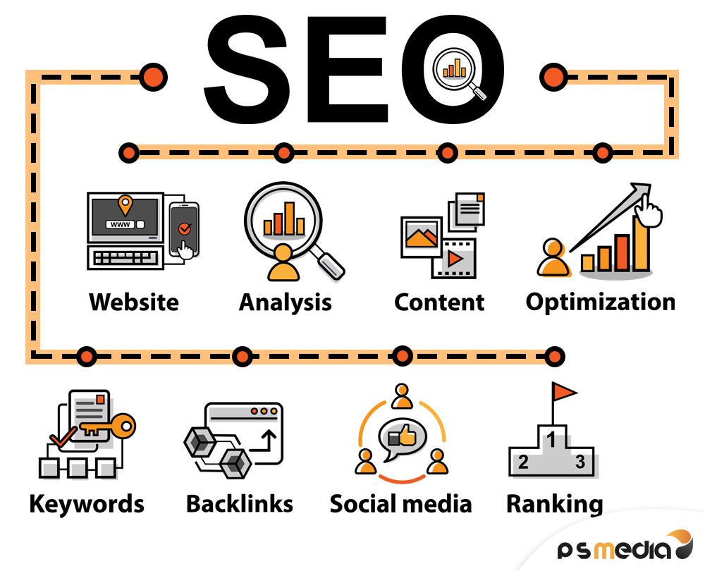seo-mindmap-suchmaschinenoptimierung-onlinemarketing