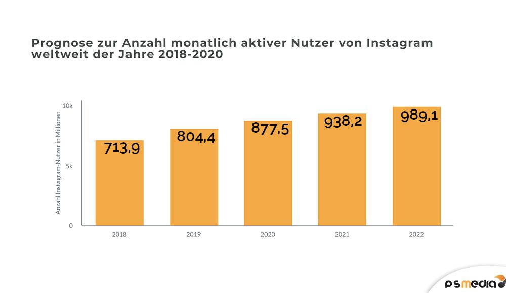 statistik-aktive-instagram-nutzer-pro-monat-2018-2022