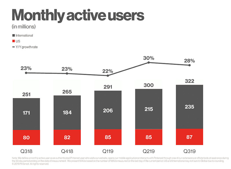 pinterest-statistik-monatlich-aktive-user