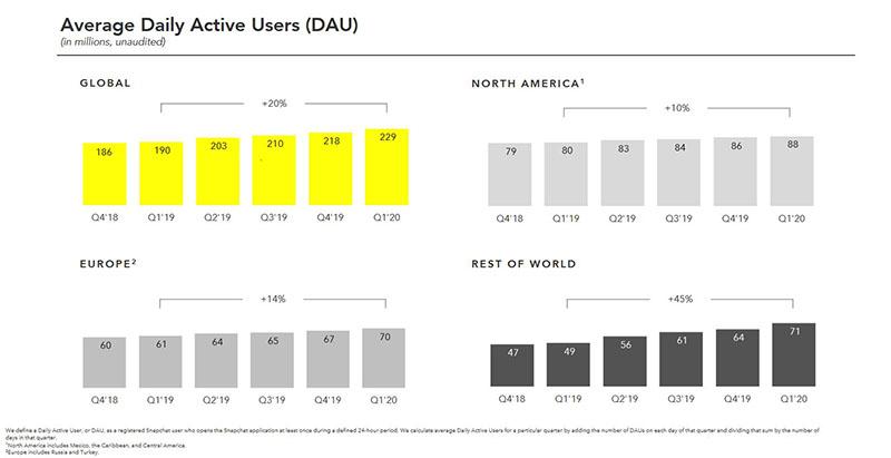 snapchat-statistik-taeglich-aktive-nutzer
